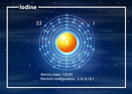 iodio - configurazione elettronica
